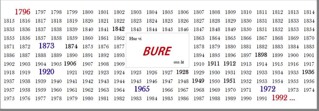 Viktiga händelser vid Bure industrier åren 1794-1992 Sammanställda av Egil Sundman
